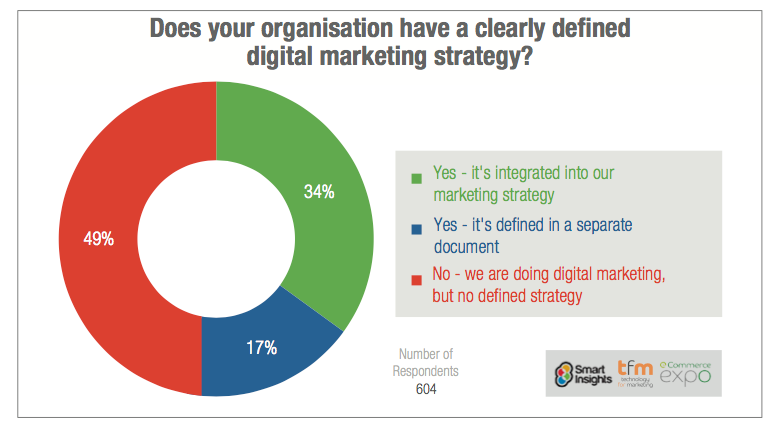 Percent-of-businesses-with-digital-marketing-strategy