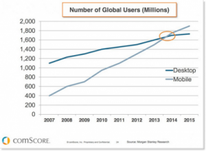 mobile users outnumber desktop