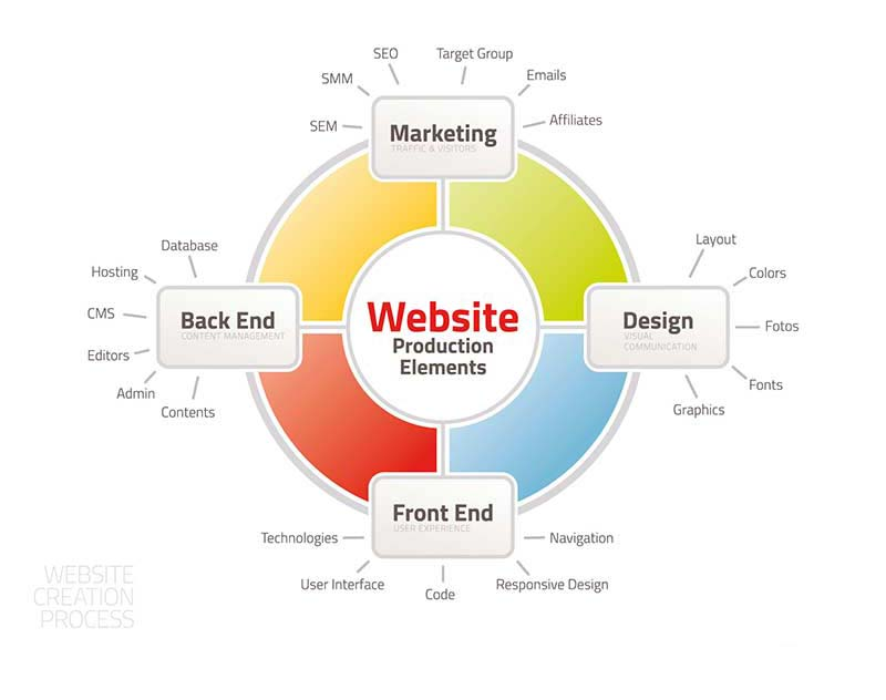 Element of a Website Project