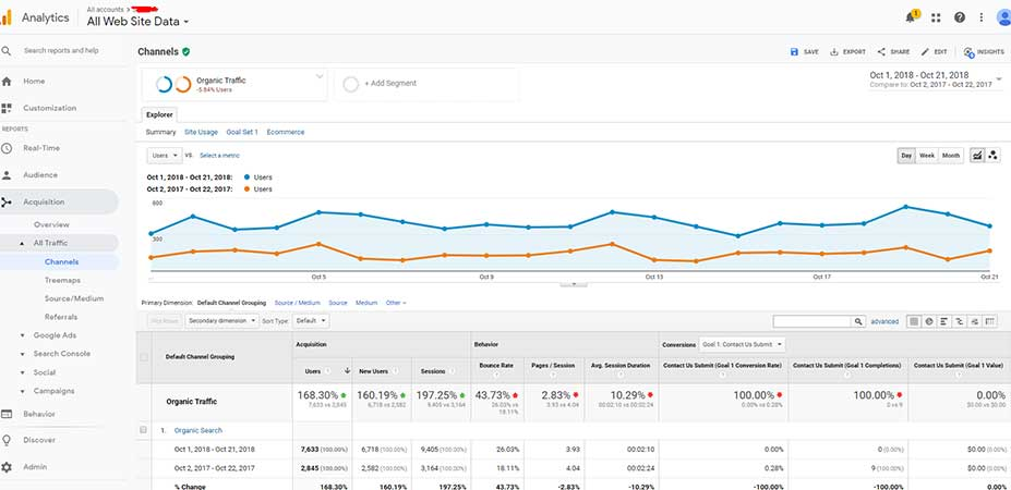 Google Analytics Measure Success