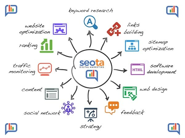 Frisco SEO Company Process - Seota Digital Marketing Frisco TX - Phoenix AZ - Dallas TX